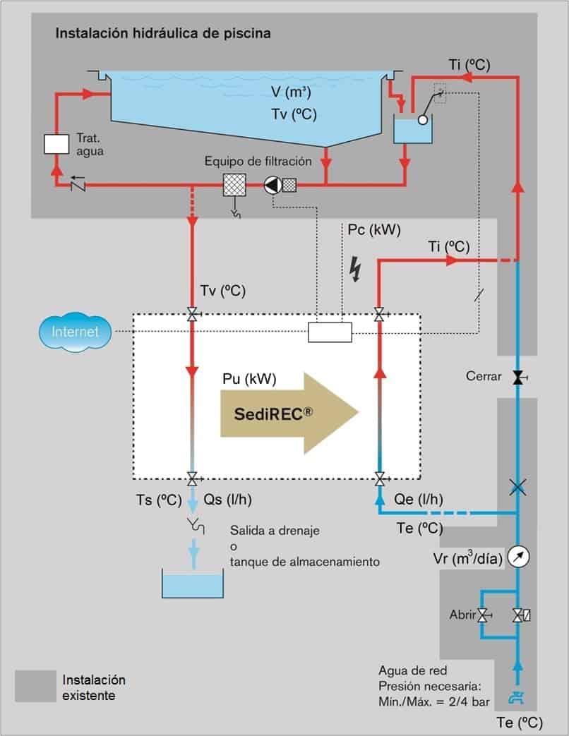 Se puede ahorrar energ a en las piscinas climatizadas for Instalacion hidraulica de una alberca pdf