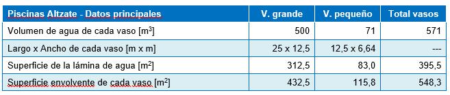 Tabla 1 – Datos principales de los vasos de las piscinas Altzate en Lezo (Gipuzkoa)