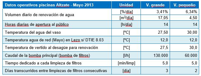 Tabla 2 – Datos operativos antes de la instalación del SediREC (Mayo 2013)