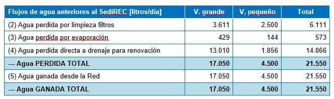 Tabla 3 – Balance diario de flujos aproximados de agua en los vasos antes de la instalación del SediREC (Mayo 2013)