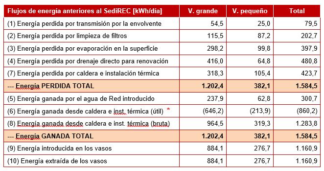 Tabla 4 – Balance diario de flujos aproximados de energía en los vasos, antes de la instalación del SediREC (Mayo'13)