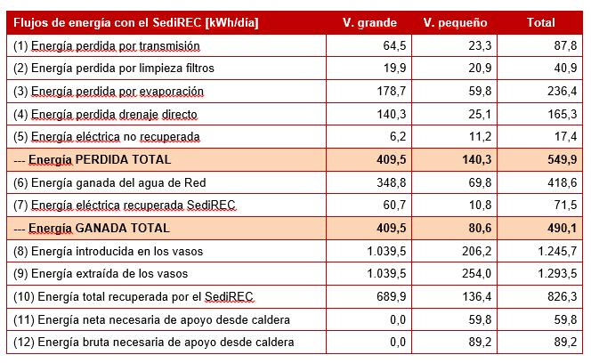 Tabla 7 – Balance diario de flujos aproximados de energía en los vasos, después de la instalación del SediREC (Mayo'14)