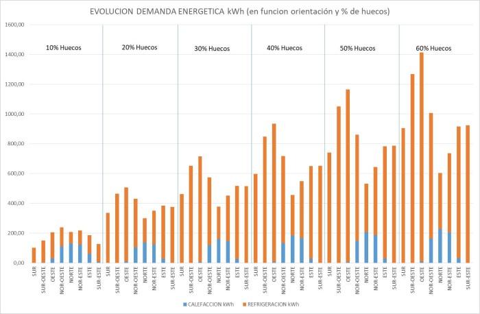 resultados demanda energética Barcelona