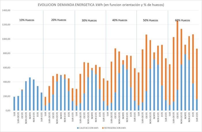 resultados demanda energética burgos