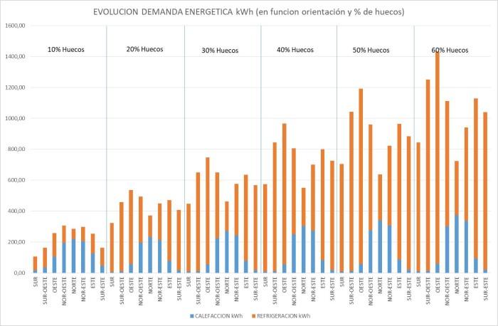 resultados demanda energética madrid