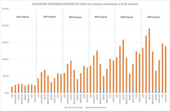 resultados demanda energética sevilla