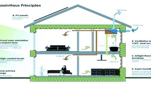 El estándar Passivhaus: ejemplos de casas pasivas en España