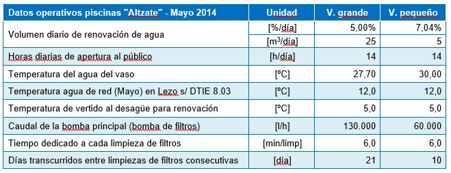 Tabla 5 – Datos operativos después de la instalación del SediREC (Mayo 2014)