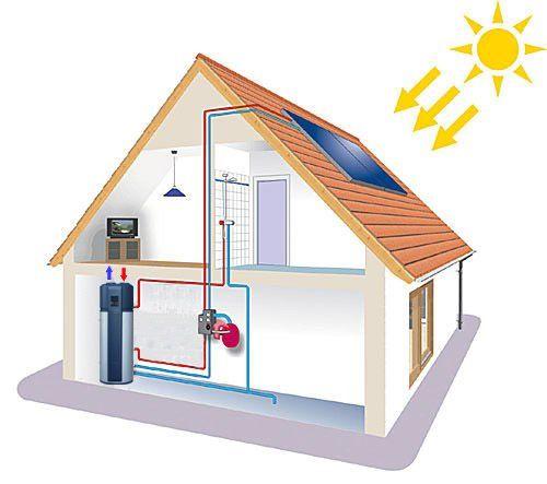 ¿Aerotermia ACS o energía solar para producir agua caliente?