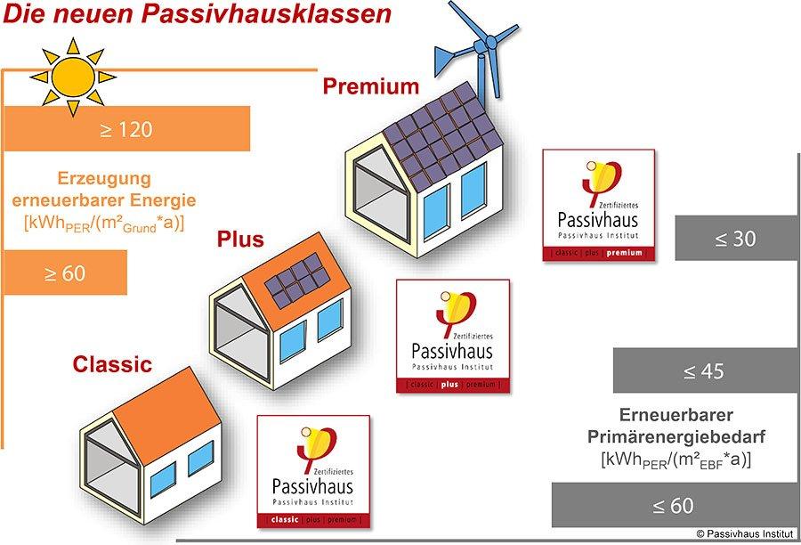 certificación-passive-house