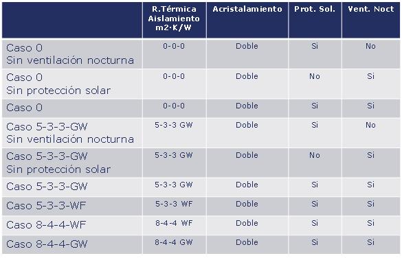 Eficiencia escala espesores AISLAMIENTO TÉRMICO Y CONFORT EN VERANO Materiales, Noticias de Actualidad