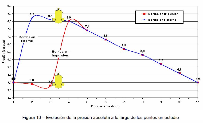 gráfica-evolución-presión