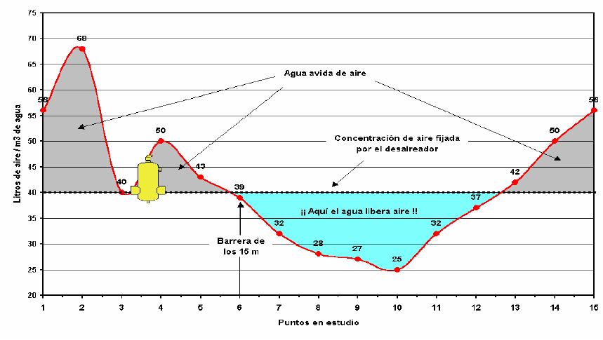 gráfica-puntos-estudio
