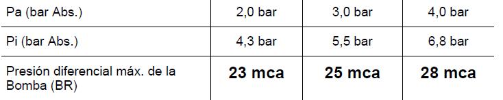 tabla-presiones