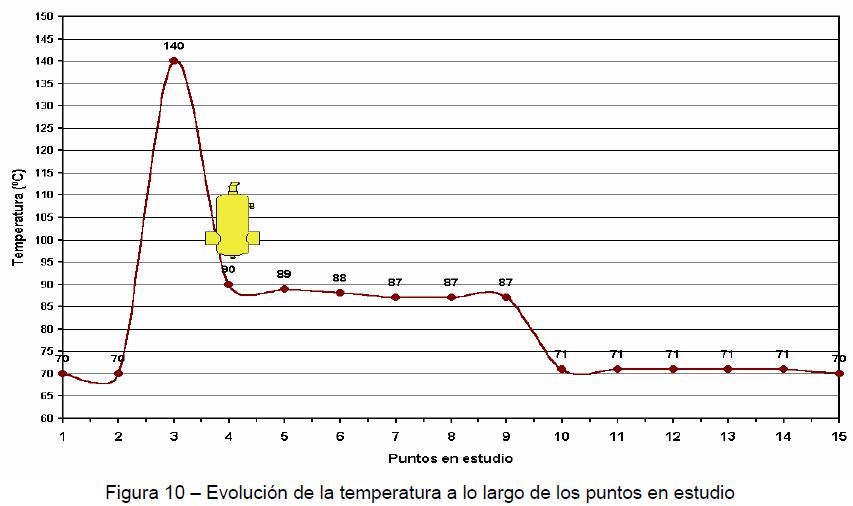 gráfica-evolución-temperatura