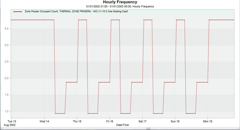 Eficiencia aislamiento número Ocupantes AISLAMIENTO TÉRMICO Y CONFORT EN VERANO Materiales, Noticias de Actualidad