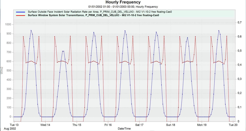 Eficiencia protección solar AISLAMIENTO TÉRMICO Y CONFORT EN VERANO Materiales, Noticias de Actualidad