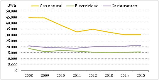 El consumo de energía en Euskadi crece de forma moderada durante el año 2015