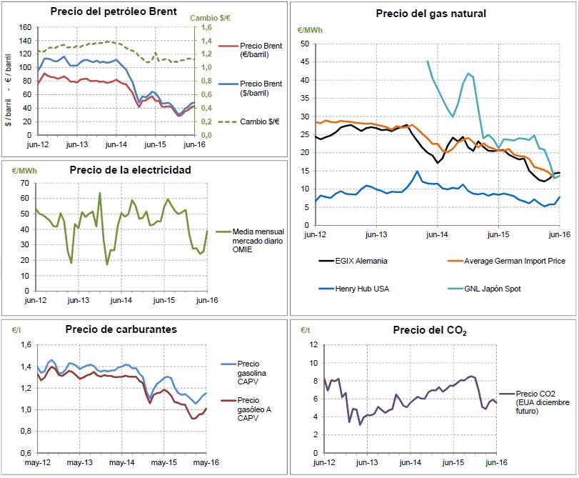 Precio-de-los-carburantes-junio-2016