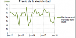 Consumo de energía primer semestre 2016