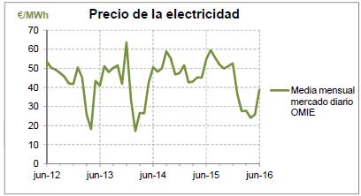 e-ficiencia-precio-electricidad