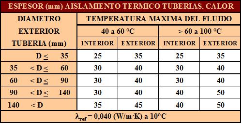 Espesor Aislamiento Térmico de Tuberías RITE Calor