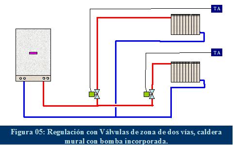 Caldera de calefaccion electrica trendy london with - Calefaccion electrica o gas ...