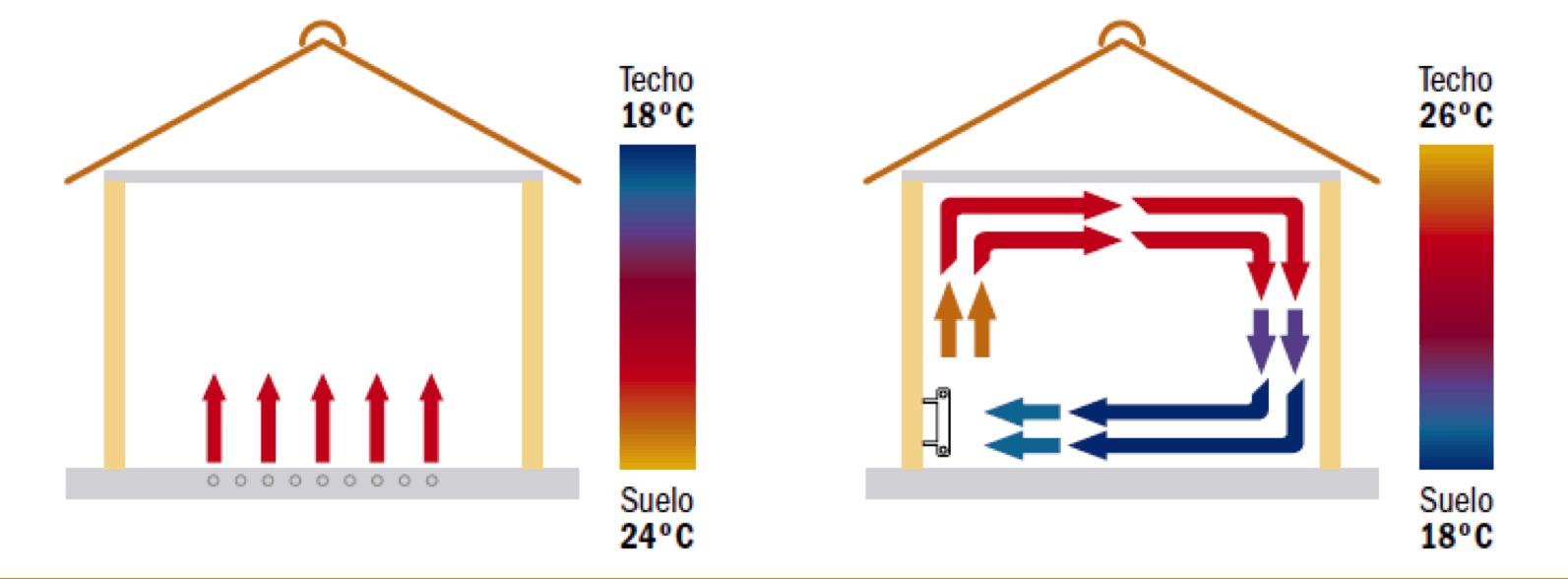 Suelo radiante o radiadores coste e instalaci n e - Radiadores de suelo ...