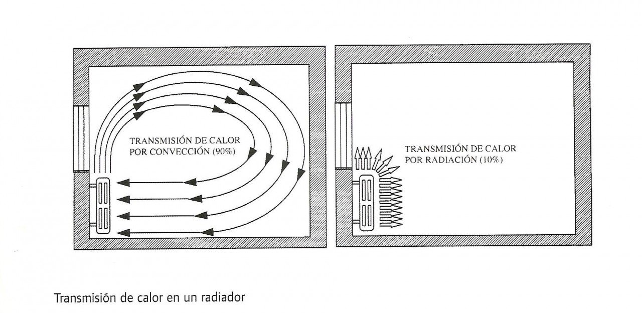 Transmisión-energía-radiadores