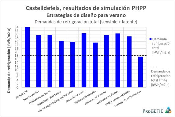 simulación PHPP PASSIVHAUS CASTELLDEFELS