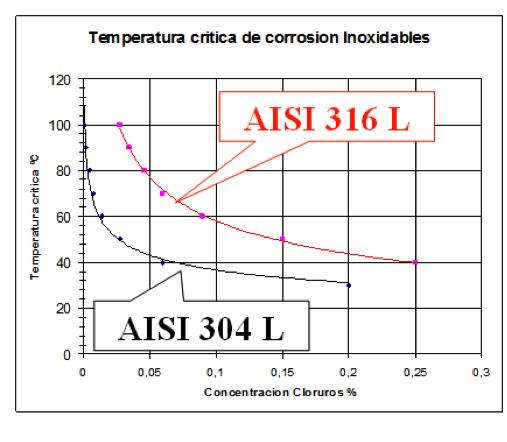 Temperatura crítica de corrosión Inoxidables