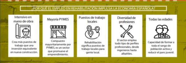 infografia rehabilitación edificatoria
