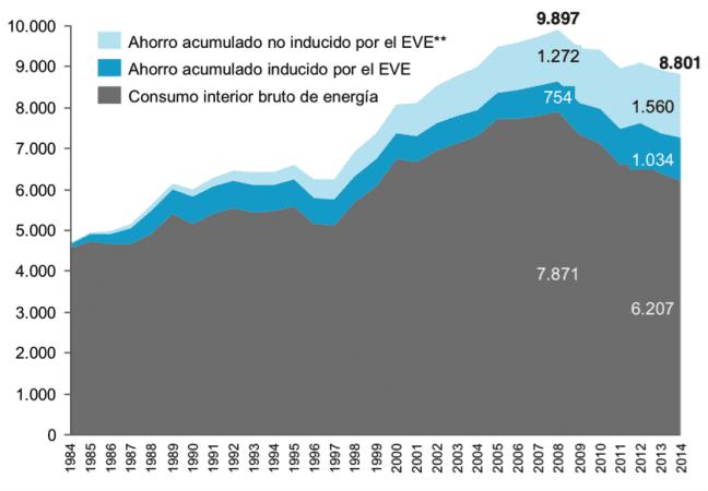 evolución consumo energético