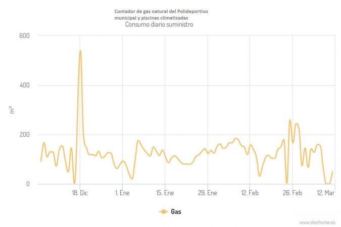 Monitorización de los contadores a tiempo real del consumo de gas