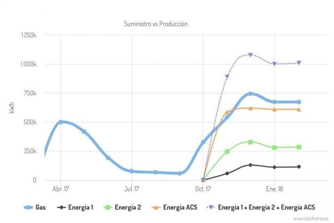 la vigilancia del comportamiento energético