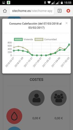 consumo y coste