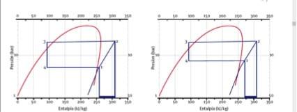 gráfica de intercambio térmico