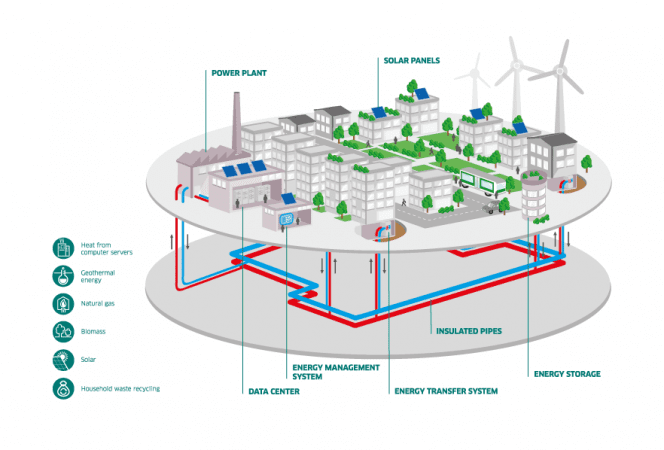 Sistema de almacenamiento de energía renovable