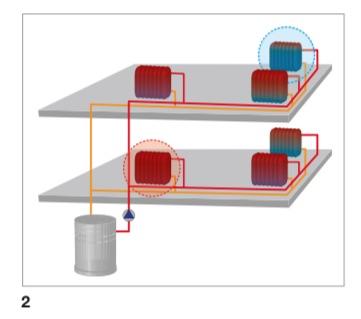 válvulas termostáticas de radiador