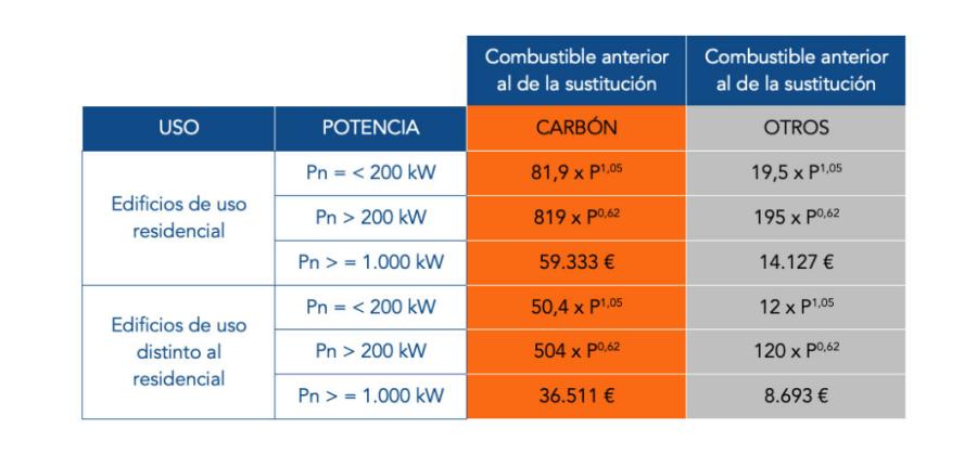 Fórmula cálculo subvención salas calderas