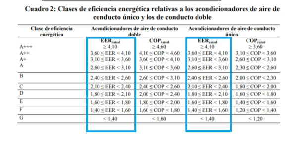 Eficiencia energética equipos aire