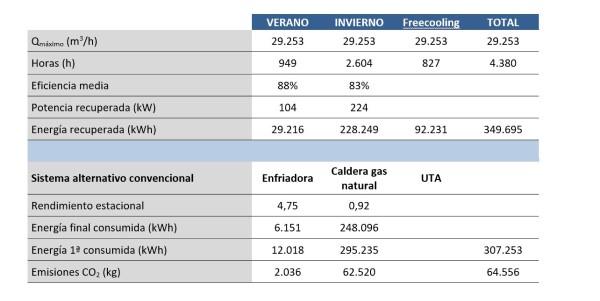 Balance energético recuperadores de calor urc airlan