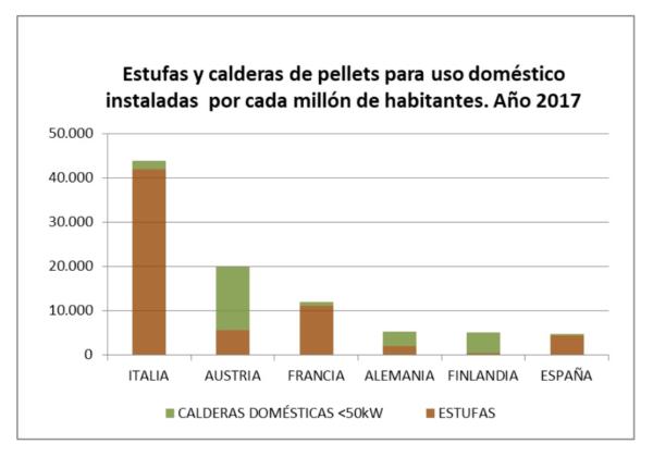 gráfico ventas estufas pellets