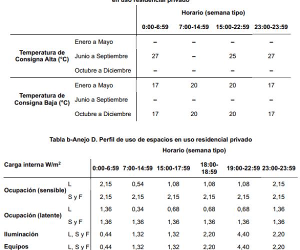 tablas condiciones operacionales