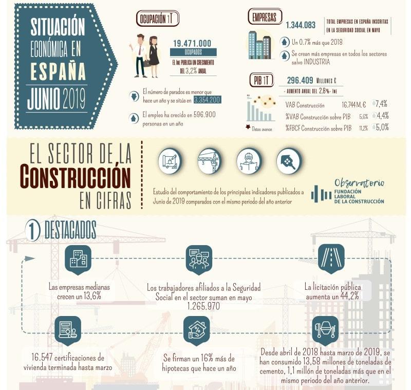 infografía evolucion sector construcción