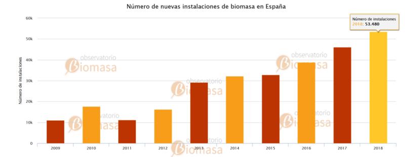 nuevas instalaciones biomasa espana