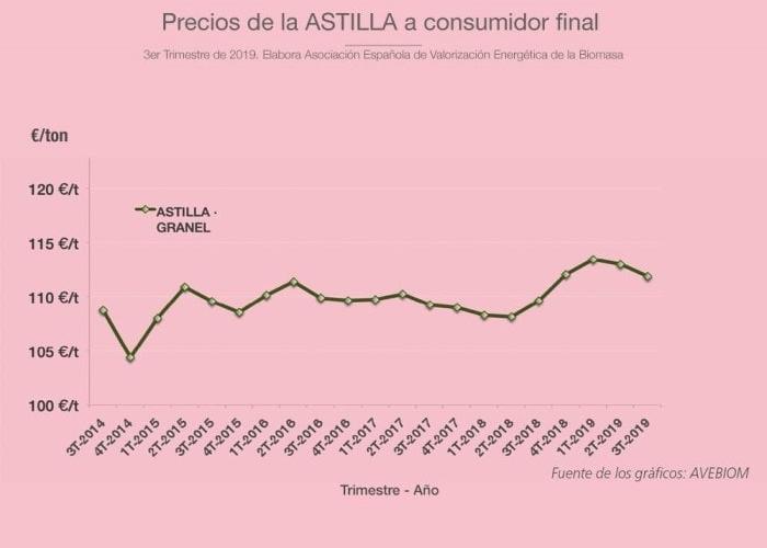Precios-astilla-3t-2019-consumidor-final