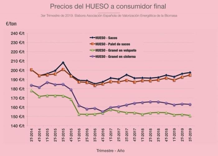 precios-hueso-aceituna-consumidor-final