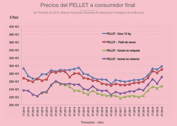 precio-pellet-3t-2019-consumidor-final