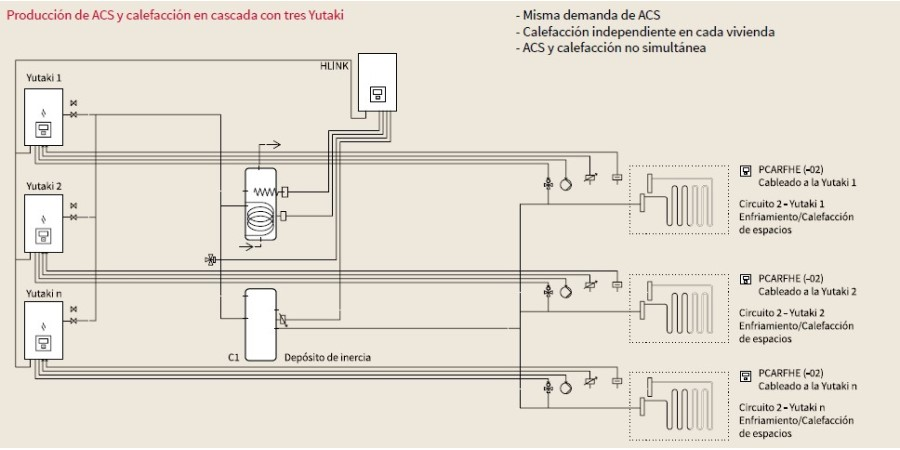 esquema aerotermia yutaki control cascada